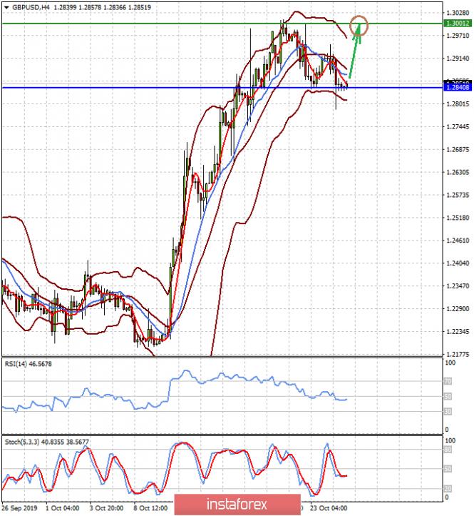 Финишный аккорд Драги оказал давление на евро (существует вероятность ограниченного роста GBPUSD и коррекции котировок золота)