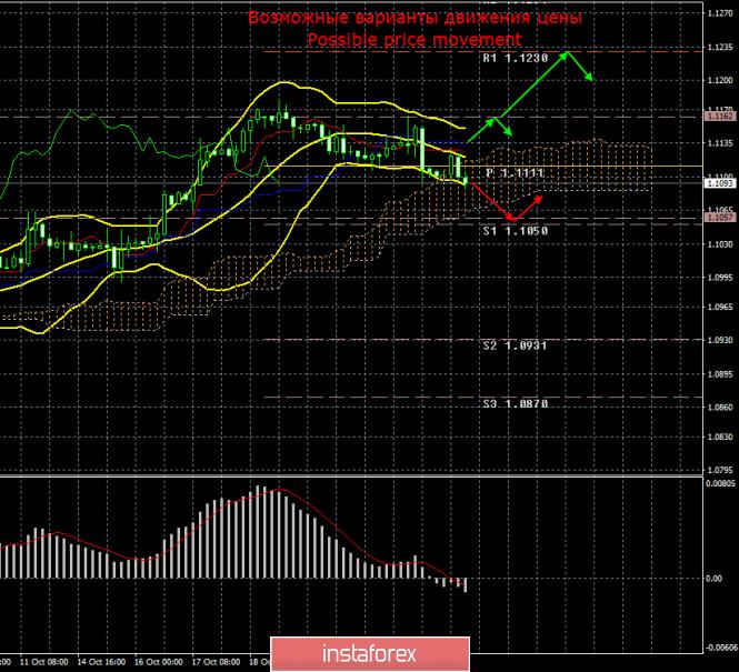 EUR/USD. 25 октября. Итоги дня