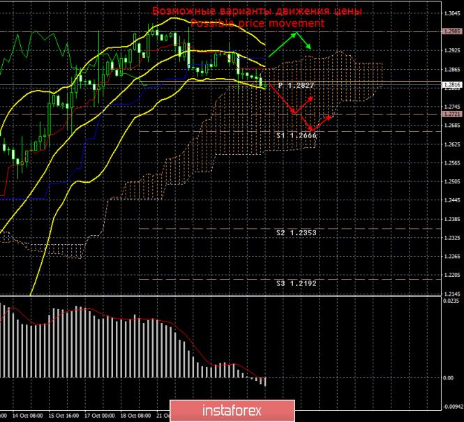 GBP/USD. 25 октября. Итоги дня