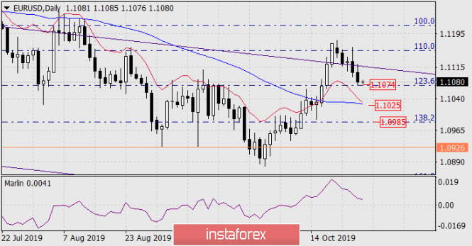 Прогноз по EUR/USD на 28 октября 2019 года