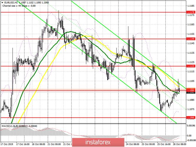 EUR/USD: план на американскую сессию 28 октября. Данные по Германии и решение о переносе лишь временно поддержали евро