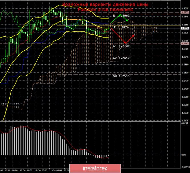 GBP/USD. 28 октября. Итоги дня