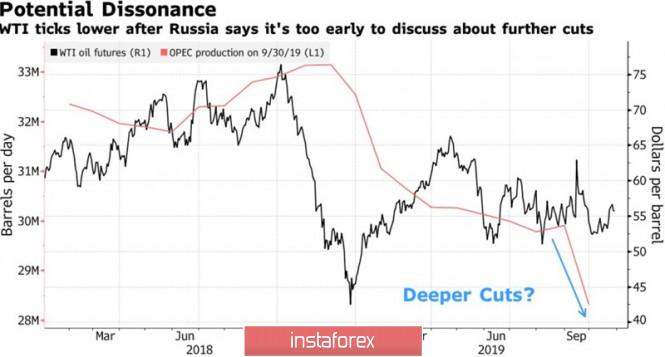 Подставит ли доллар плечо нефти?