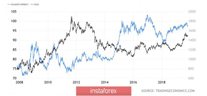 Золото делает ставку на «голубей» ФРС