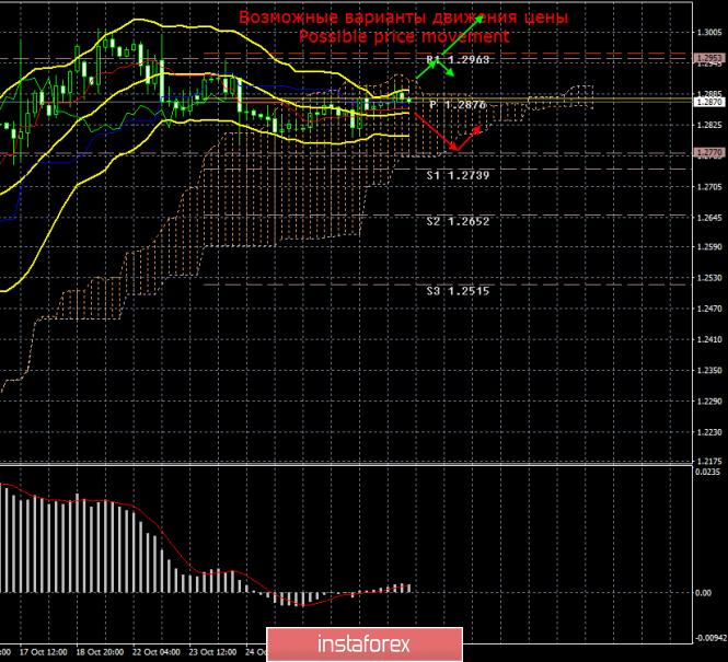 GBP/USD. 30 октября. Итоги дня