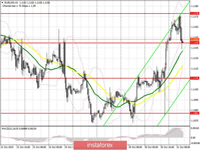 EUR/USD: план на американскую сессию 31 октября