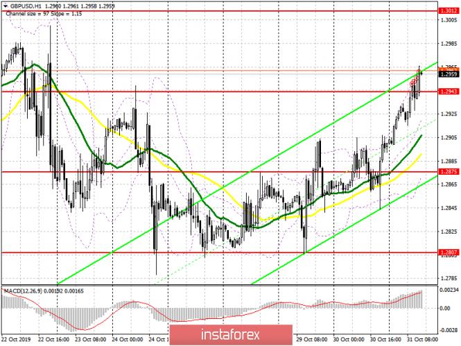 GBP/USD: план на американскую сессию 31 октября. Быки пытаются затолкать фунт к максимуму этого месяца в район 1