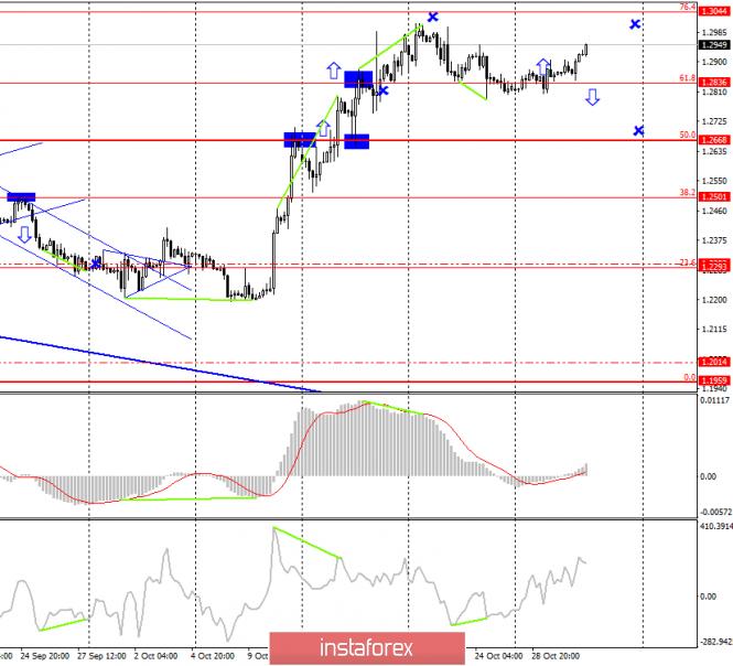 Торговая стратегия по GBP/USD на 31 октября
