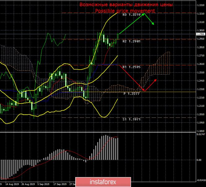 GBP/USD. Итоги месяца