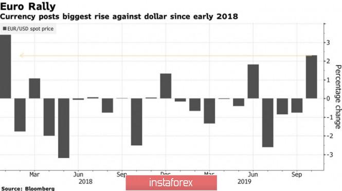 Евро отметился фальстартом