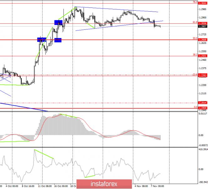 Анализ торговой недели 4–8 октября по GBP/USD