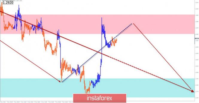 Упрощенный волновой анализ GBP/USD и USD/JPY на 12 ноября