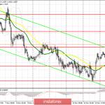 EUR/USD: план на американскую сессию 15 ноября. Хорошие данные по розничным продажам в США не сильно помогли доллару