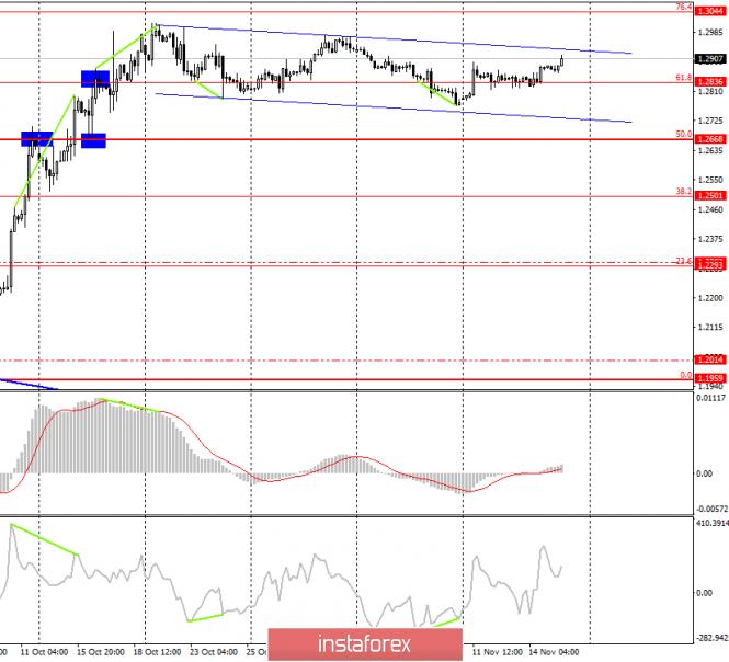 Анализ торговой недели 11–15 октября по GBP/USD