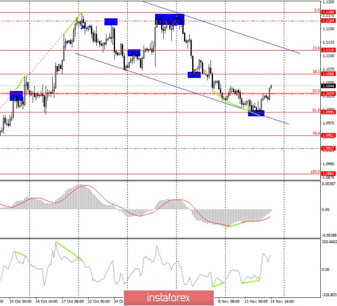 Анализ торговой недели 11–15 октября по EUR/USD