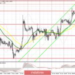 GBP/USD: план на европейскую сессию 18 ноября. Слабые данные по американской экономике поддержали фунт в конце прошлой недели
