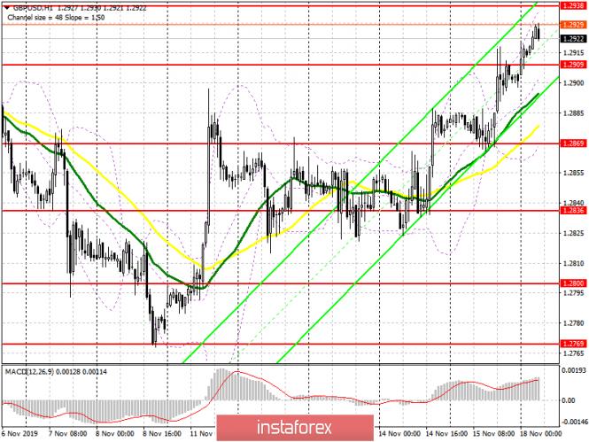 GBP/USD: план на европейскую сессию 18 ноября