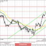 EUR/USD: план на американскую сессию 18 ноября. Волатильность в паре резко снизилась на фоне отсутствия новостей