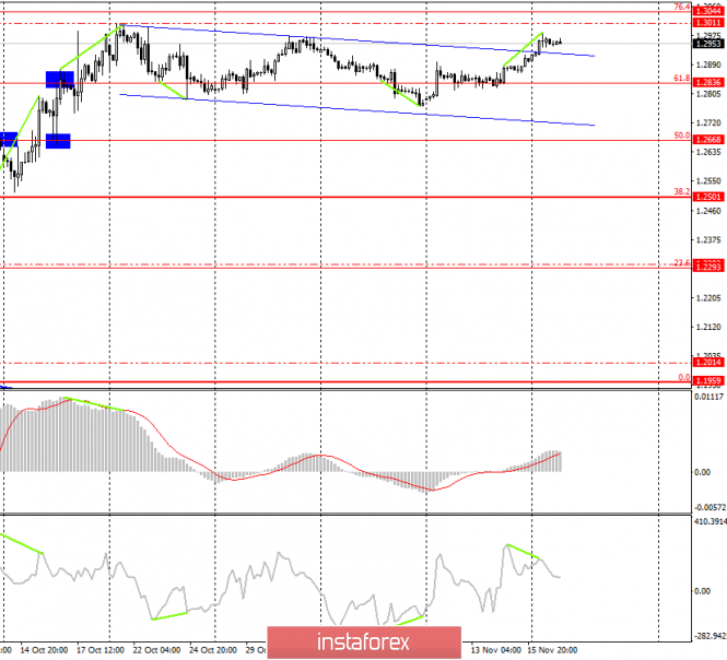 Торговая стратегия по GBP/USD на 19 ноября