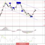 Торговая стратегия по EUR/USD на 19 ноября. Важные сообщения сразу из двух Центральных Банков
