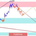 Упрощенный волновой анализ GBP/USD и USD/JPY на 20 ноября