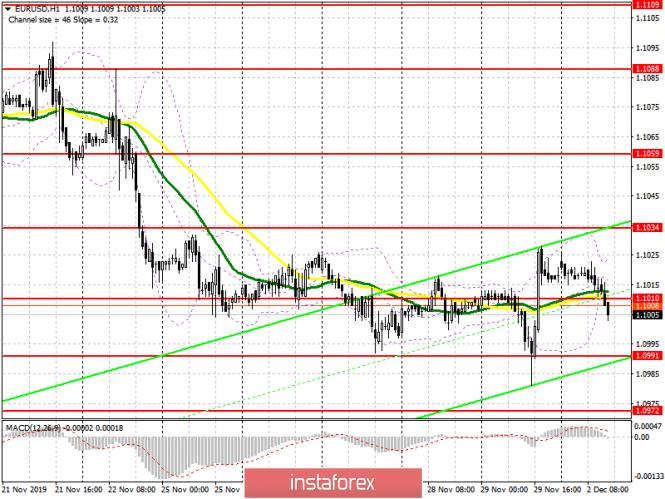 EUR/USD: план на американскую сессию 2 декабря