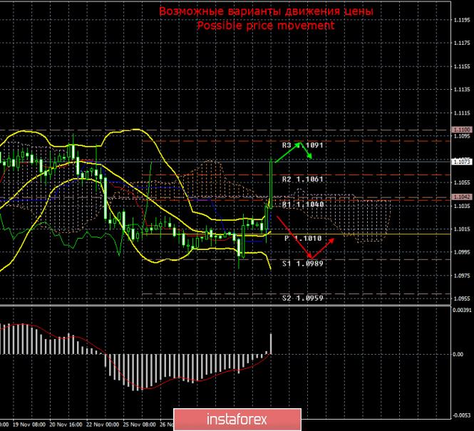 EUR/USD. 2 декабря. Итоги дня