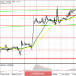 EUR/USD: план на европейскую сессию 6 декабря. Покупатели евро будут бороться за 1.1114
