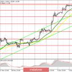 GBP/USD: план на европейскую сессию 6 декабря. Фунт устроят любые данные по состоянию американской экономики