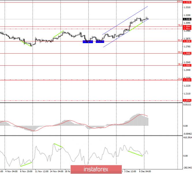 GBP/USD. 9 декабря