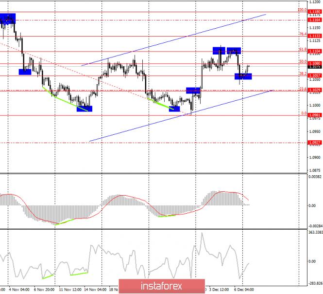 EUR/USD. 9 декабря