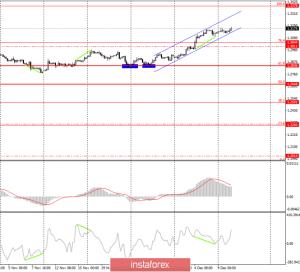 GBP/USD. 10 декабря