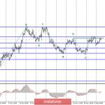 Анализ EUR/USD и GBP/USD за 11 декабря. Джером Пауэлл определит настрой ФРС на ближайшие месяцы