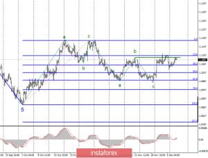 Анализ EUR/USD и GBP/USD за 11 декабря