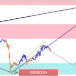 Упрощенный волновой анализ EUR/USD и AUD/USD на 11 декабря