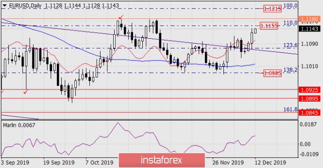 Прогноз по EUR/USD на 12 декабря 2019 года