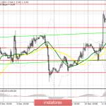 EUR/USD: план на европейскую сессию 12 декабря. Доллар США упал после прогнозов ФРС на следующий год