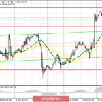 EUR/USD: план на американскую сессию 12 декабря. Евро снизился перед решением Европейского центрального банка