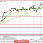 GBP/USD: план на американскую сессию 12 декабря. Фунт немного снизился после обновления очередных максимумов перед выборами