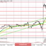 GBP/USD: план на американскую сессию 13 декабря. Фунт корректируется после молниеносного роста на фоне победы Консервативной
