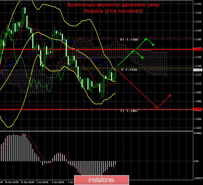 EUR/USD. 13 января. Итоги дня