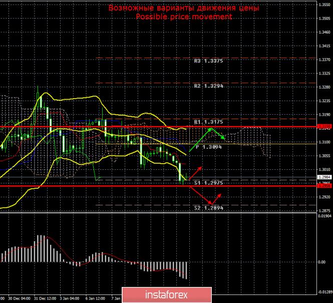 GBP/USD. 13 января. Итоги дня