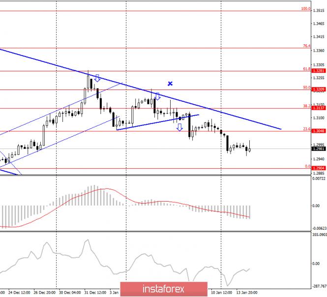 GBP/USD. 14 января