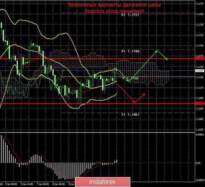 EUR/USD. 15 января. Итоги дня