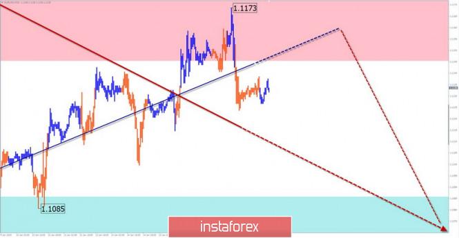 Упрощенный волновой анализ EUR/USD и GBP/JPY на 17 января