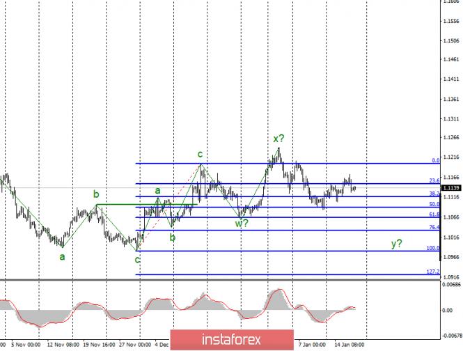 Анализ EUR/USD и GBP/USD за 17 января