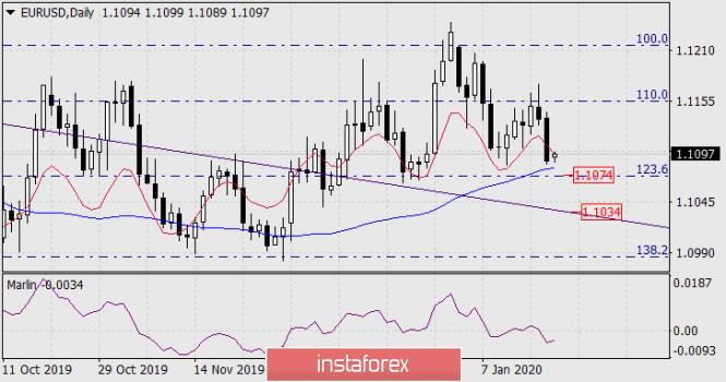 Прогноз по EUR/USD на 20 января 2020 года