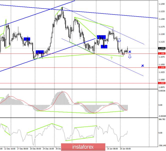 EUR/USD. 21 января