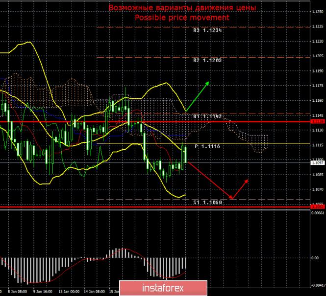 EUR/USD. 21 января. Итоги дня