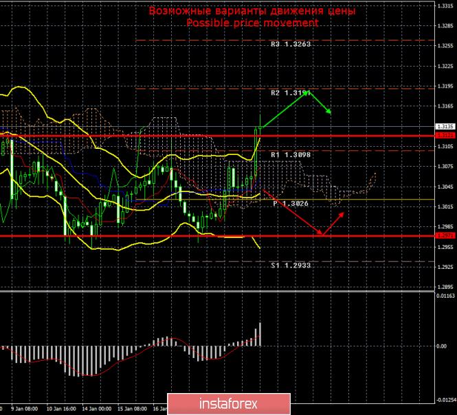 GBP/USD. 22 января. Итоги дня